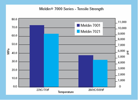 meldin 7000 series - Tensile Strength
